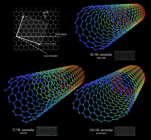 Types_of_Carbon_Nanotubes