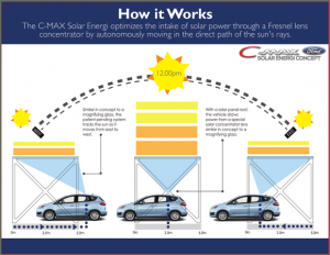 ford_c-max_solar_energi_concept_concentrator_diagram-100221800-large