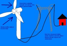 Hur funkar ett luftkraftverk?