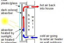 Hur fungerar en luftförvärmare