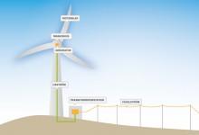 Hur fungerar ett vindkraftverk?