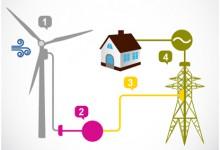 Hur fungerar vindkraftverk egentligen?