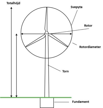 Viktig och intressant fakta om vindkraftverk Teknikprojektet