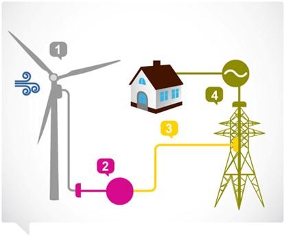 Hur fungerar vindkraftverk?