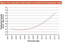 Vindkraftverks effektivitet