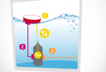 Hur får man el från vågor?