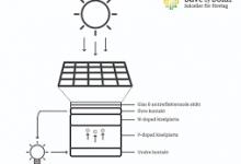 funktionen hos solceller